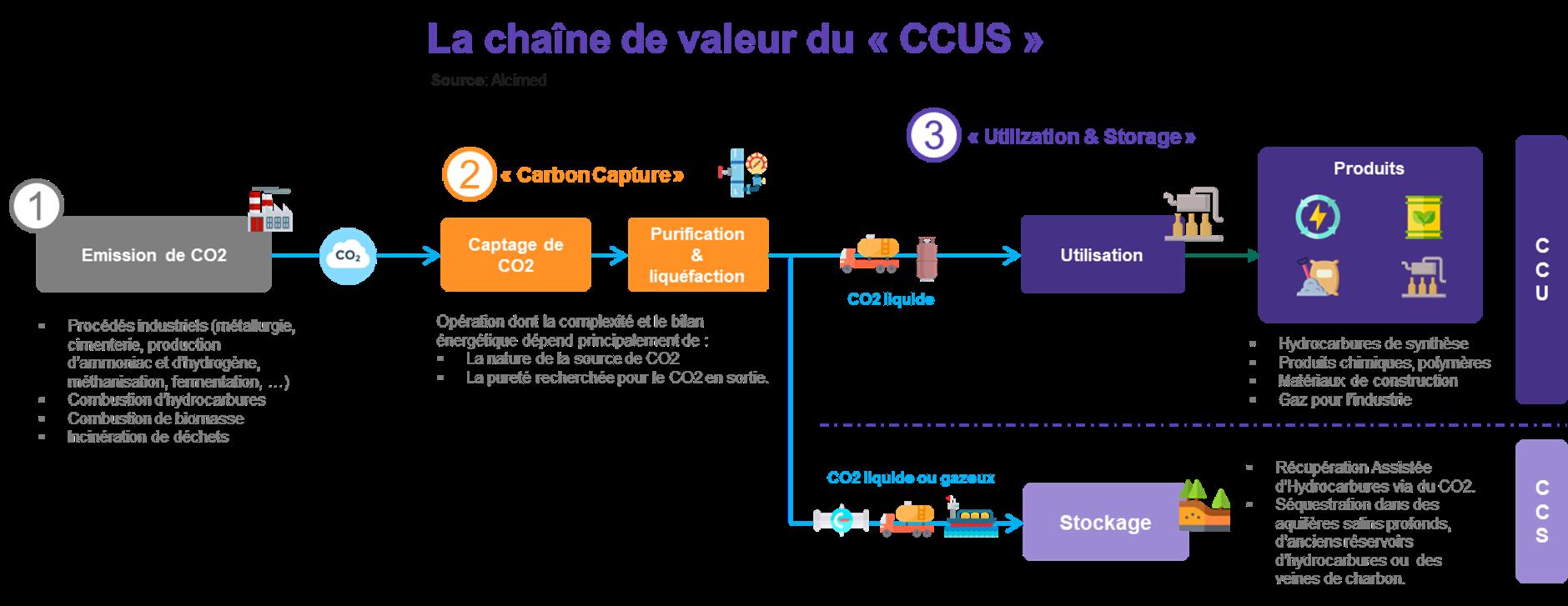 La chaîne de valeur du CCUS par Alcimed