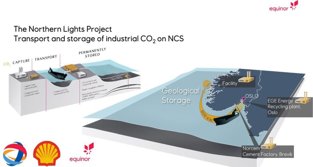 The Northern Lights Project CCUS - Transport and storage of industrial CO2