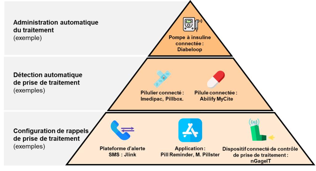 3 niveaux de solutions digitales pour améliorer l'observance médicamenteuse