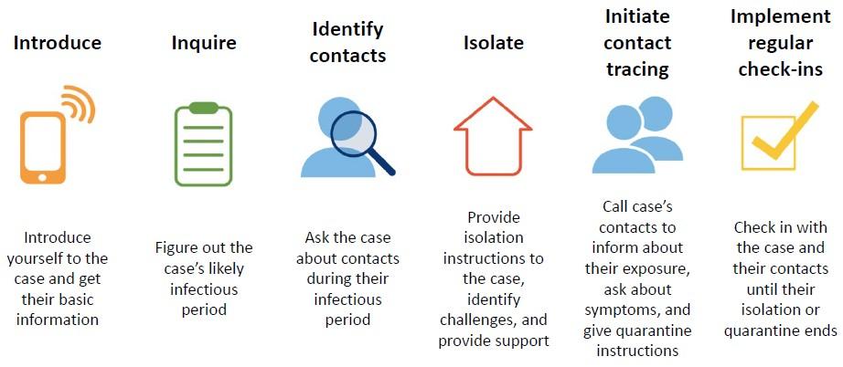 6 étapes pour la recherche manuelle des contacts covid-19 coronavirus pour leur suivi
