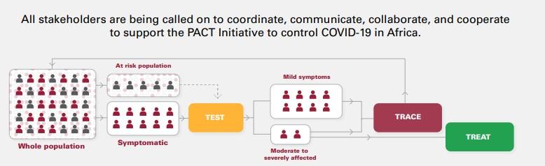 Solutions monitoring COVID-19 en Afrique. Soutenir le travail des coalitions africaines.