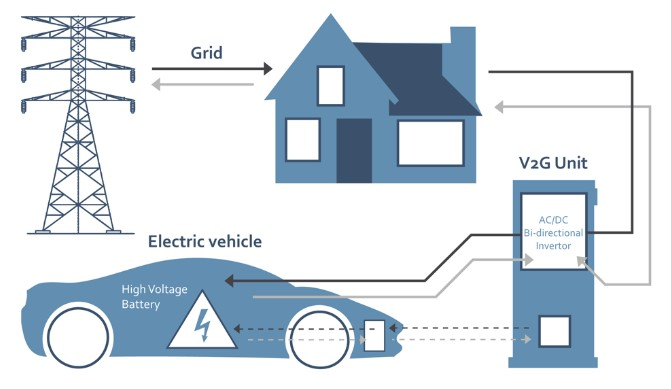 Vehicule-to-grid: benefits for network operators, car manufacturers and end consumers