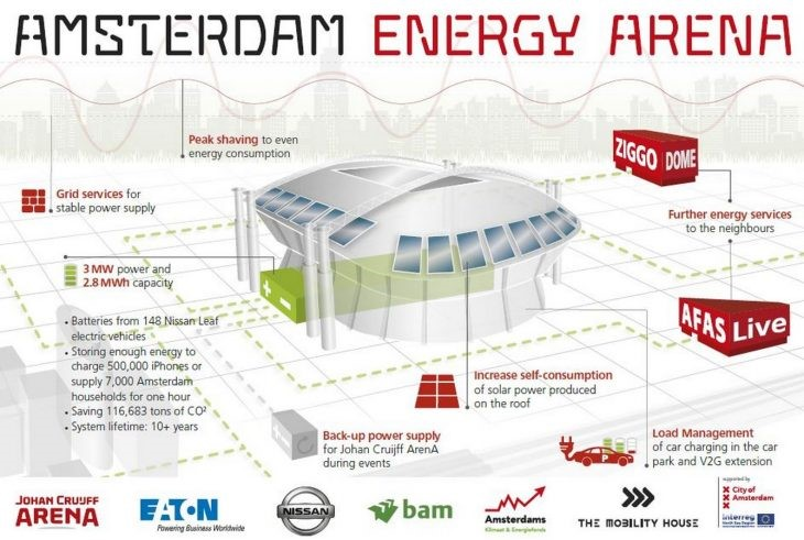 Vehicule-to-grid full fledged energy storage source: Amsterdam energy arena