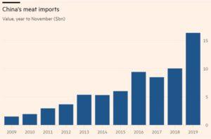 Importation de viande en Chine entre 2009 et 2019 - Demande impactée par la peste porcine africaine et la grippe aviaire