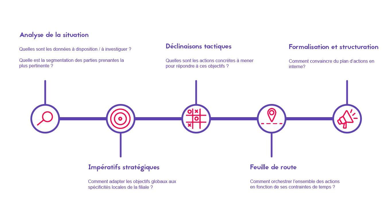 Etapes-construction-brand-plan-marketing_Alcimed