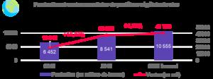 Alcimed : marché des protéines végétales production et ventes mondiales